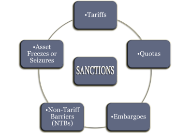 Forms of Sanctions